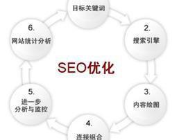 外贸网站如何改版才更适合谷歌SEO推广?